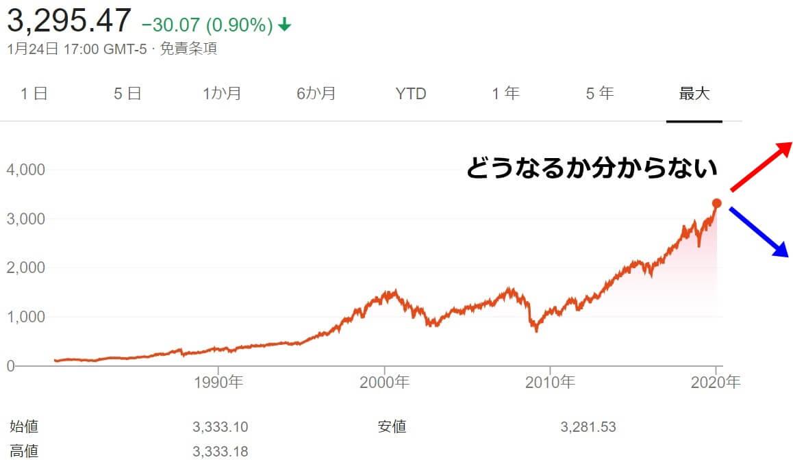 株価 値動き 分からない